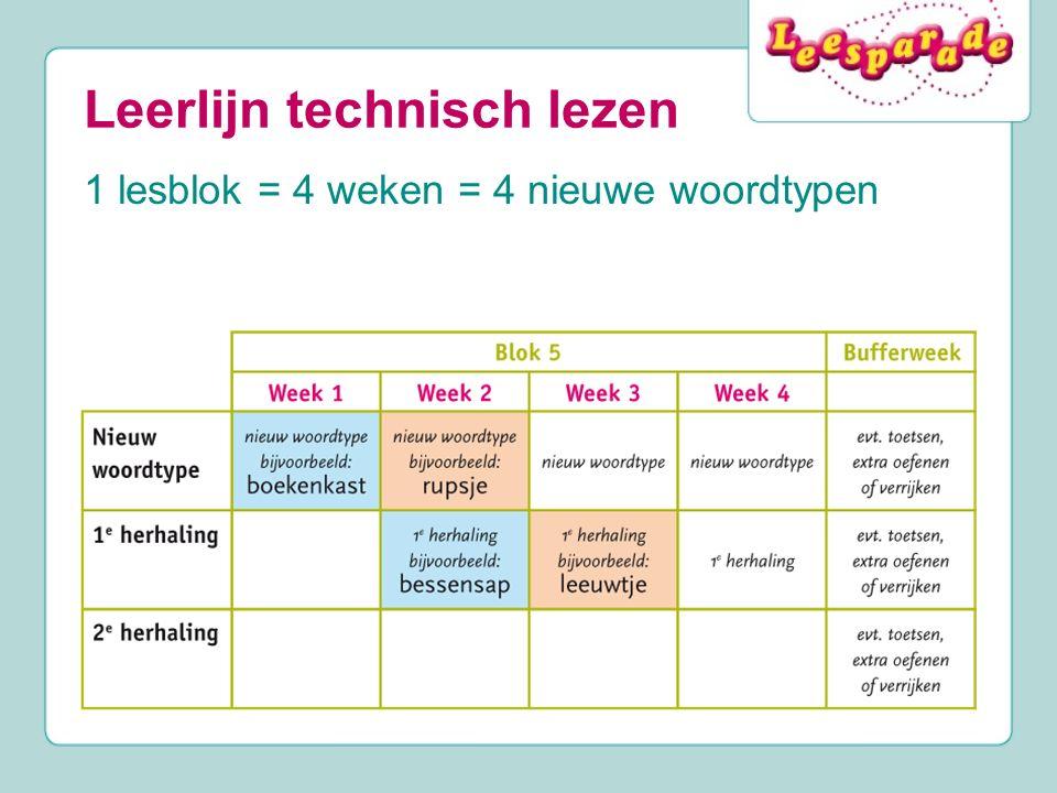 Leerlijn technisch lezen 1 lesblok = 4 weken = 4 nieuwe woordtypen