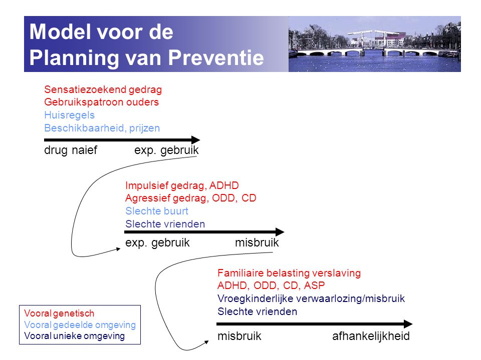 Model voor de Planning van Preventie drug naief exp.