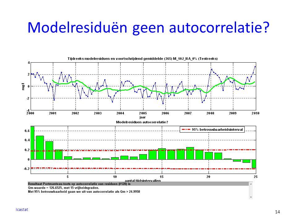 14 Modelresiduën geen autocorrelatie? Icastat