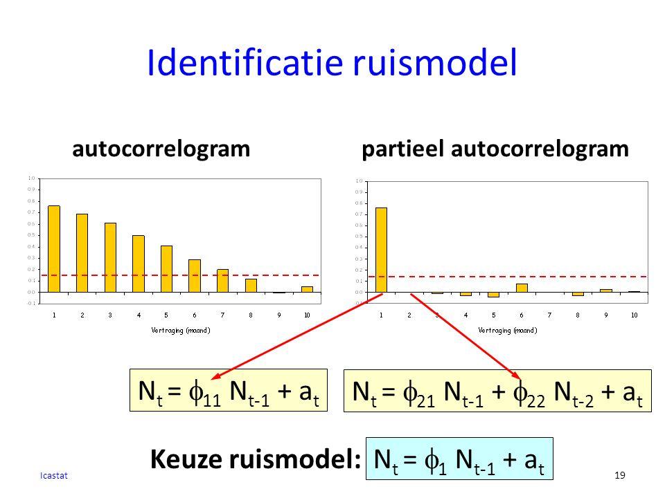 Identificatie ruismodel Icastat 19 autocorrelogrampartieel autocorrelogram N t =  1 N t-1 + a t Keuze ruismodel: N t =  11 N t-1 + a t N t =  21 N t-1 +  22 N t-2 + a t