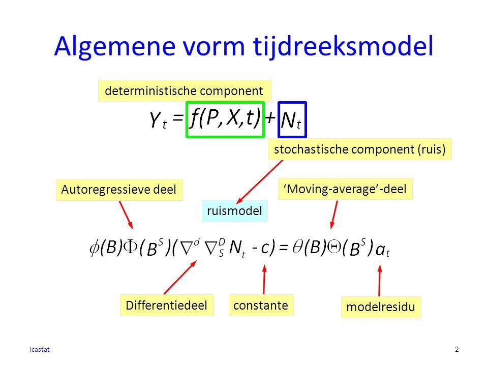 Algemene vorm tijdreeksmodel Icastat 2 ruismodel deterministische component Autoregressieve deel 'Moving-average'-deel Differentiedeelconstante modelresidu stochastische component (ruis)