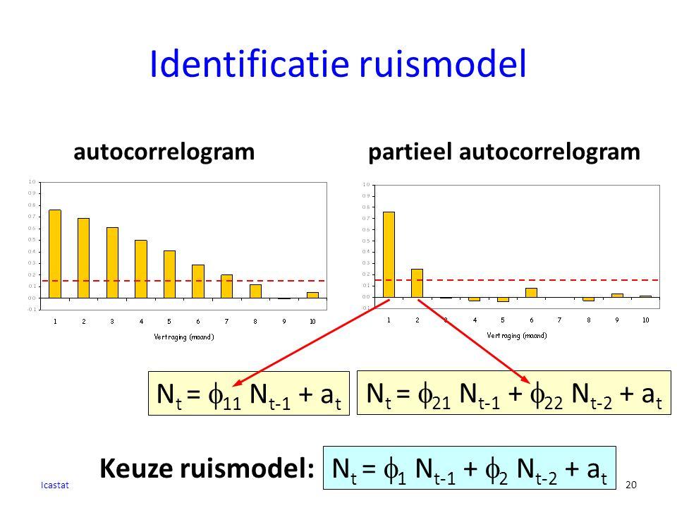 N t =  11 N t-1 + a t Identificatie ruismodel Icastat 20 autocorrelogrampartieel autocorrelogram N t =  1 N t-1 +  2 N t-2 + a t Keuze ruismodel: