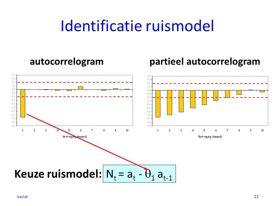Identificatie ruismodel Icastat 21 autocorrelogrampartieel autocorrelogram N t = a t -  1 a t-1 Keuze ruismodel: