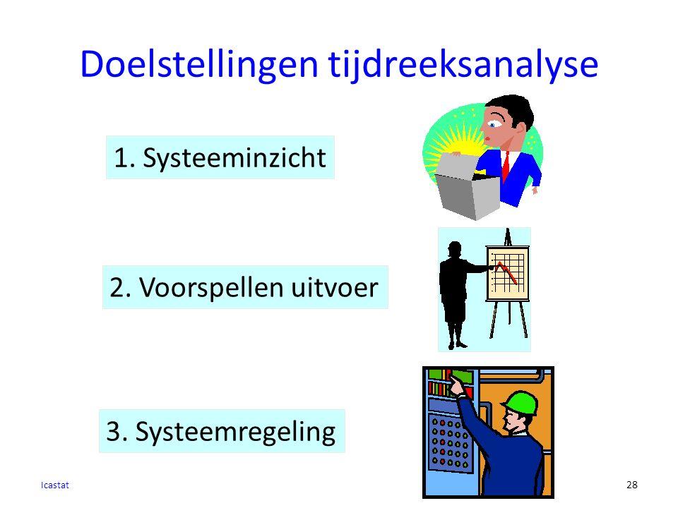 Doelstellingen tijdreeksanalyse Icastat 28 1.Systeeminzicht 3.