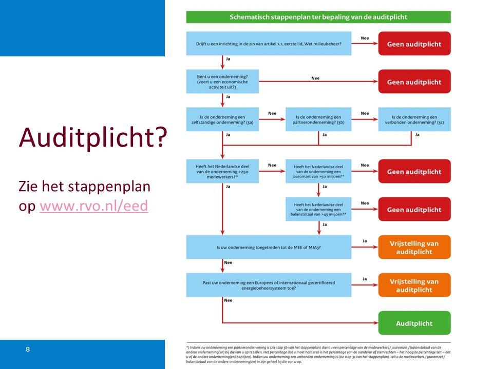 Ministerie van Economische Zaken 8 Auditplicht? Zie het stappenplan op www.rvo.nl/eedwww.rvo.nl/eed