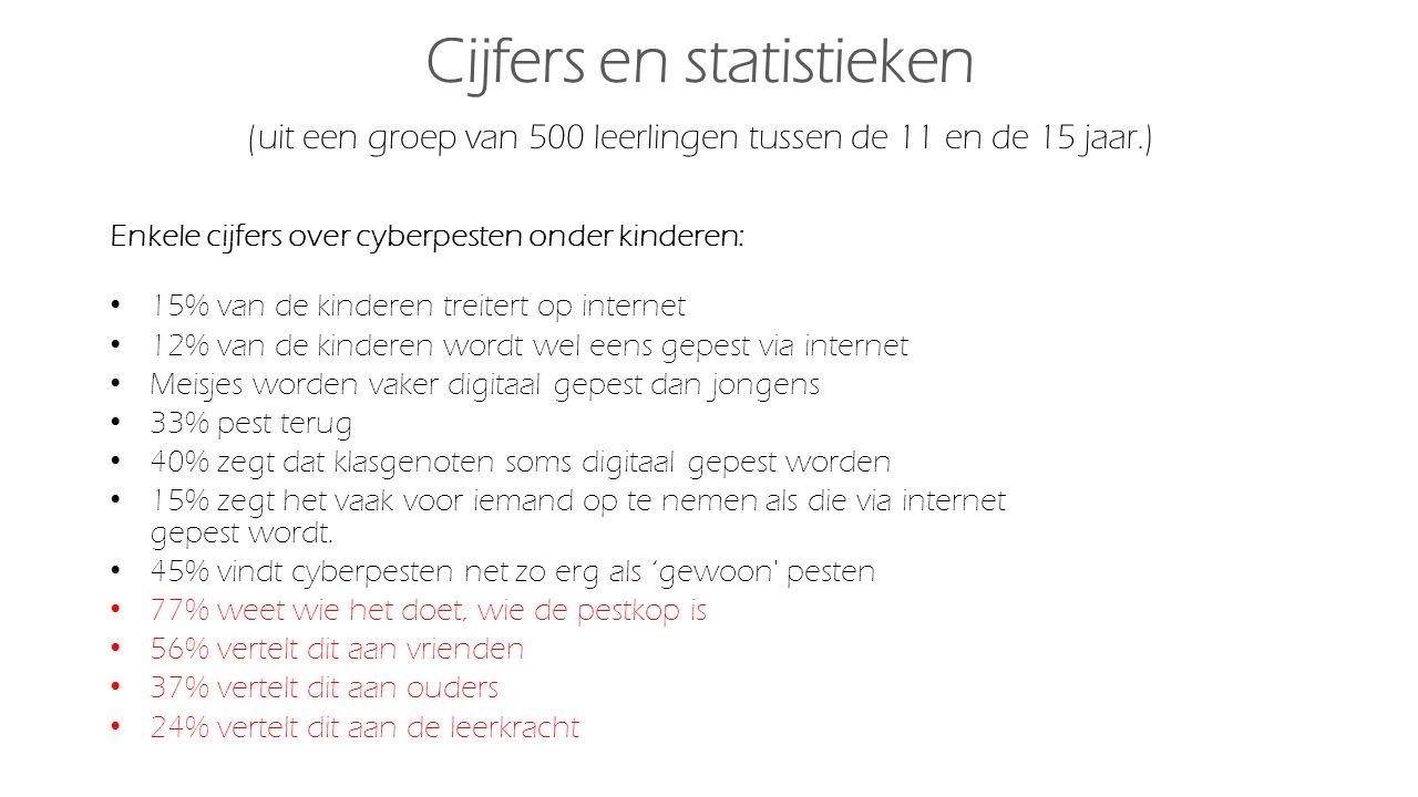 Cijfers en statistieken (uit een groep van 500 leerlingen tussen de 11 en de 15 jaar.) Enkele cijfers over cyberpesten onder kinderen: 15% van de kind