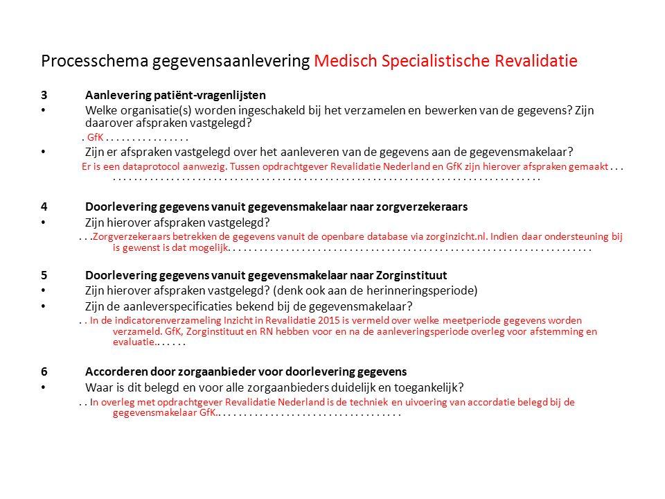 Processchema gegevensaanlevering Medisch Specialistische Revalidatie 3Aanlevering patiënt-vragenlijsten Welke organisatie(s) worden ingeschakeld bij h