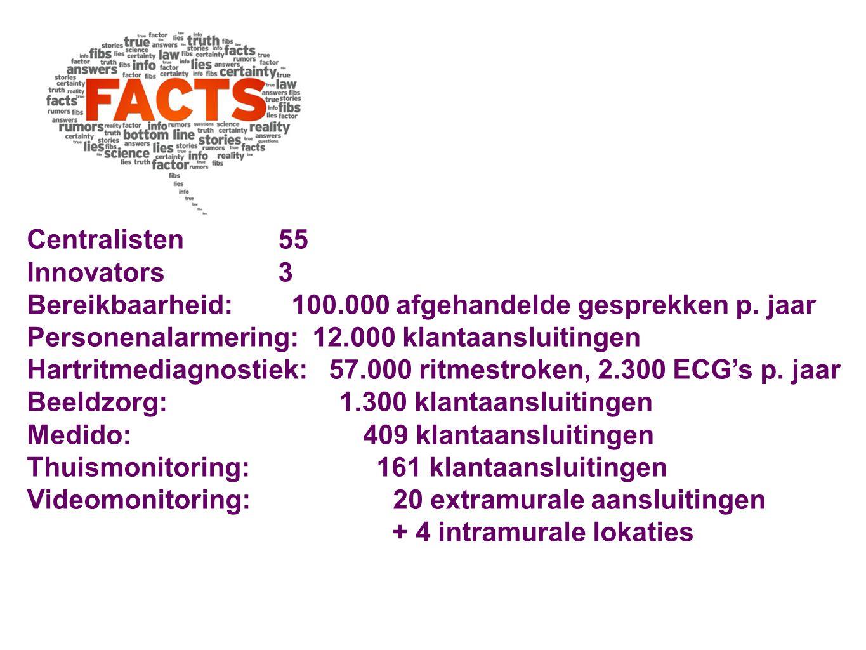 Centralisten 55 Innovators 3 Bereikbaarheid: 100.000 afgehandelde gesprekken p. jaar Personenalarmering: 12.000 klantaansluitingen Hartritmediagnostie