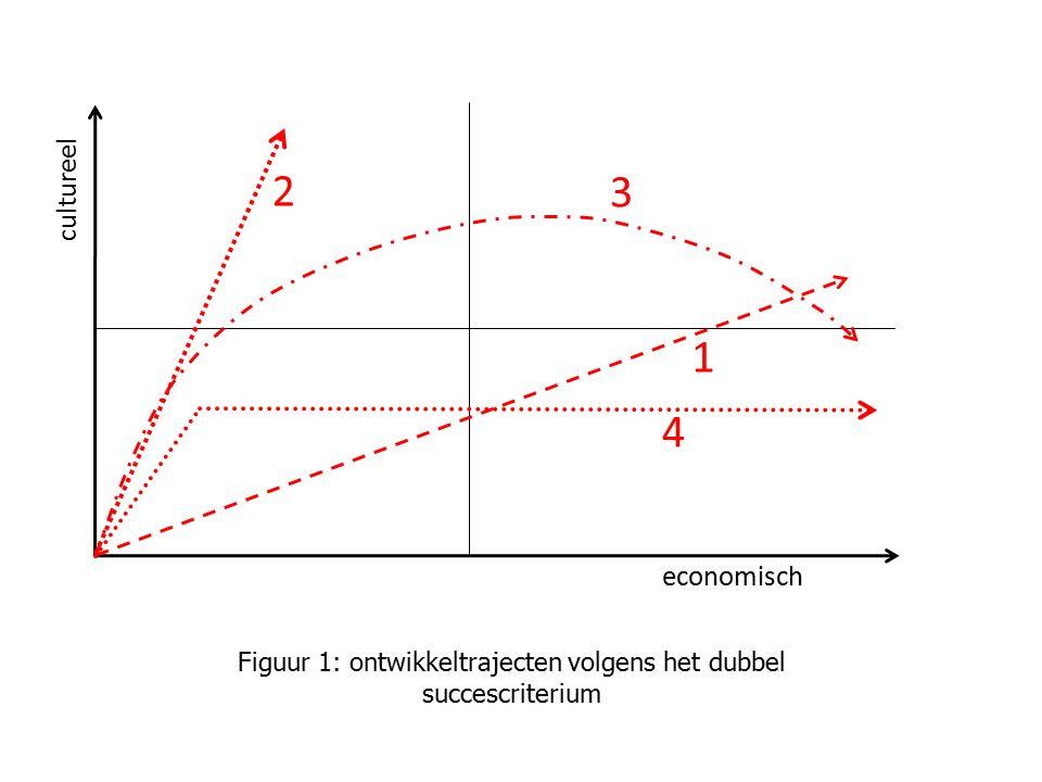 Figuur 1: ontwikkeltrajecten volgens het dubbel succescriterium economisch cultureel 1 2 3 4