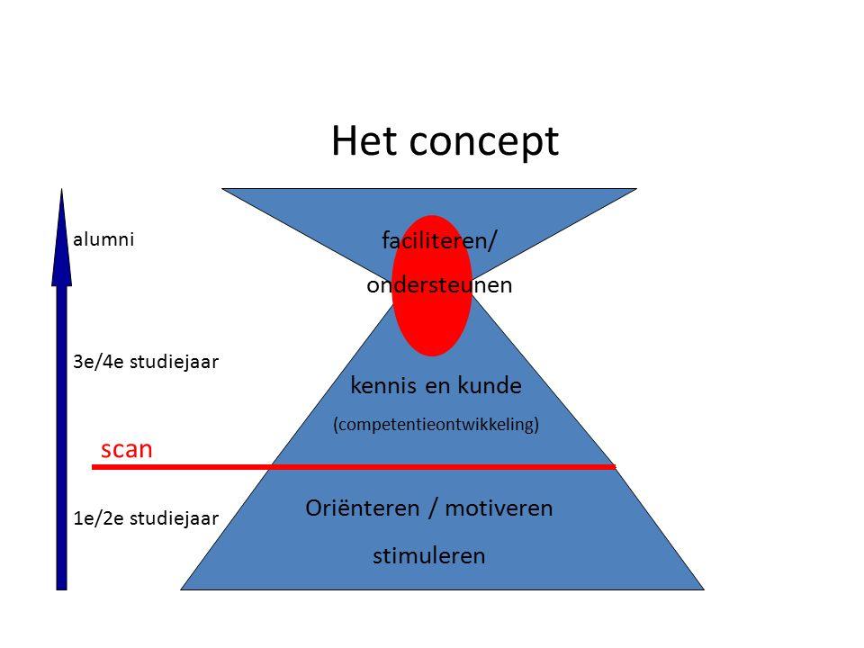 Het concept Oriënteren / motiveren stimuleren scan 1e/2e studiejaar 3e/4e studiejaar alumni faciliteren/ ondersteunen kennis en kunde (competentieontwikkeling)