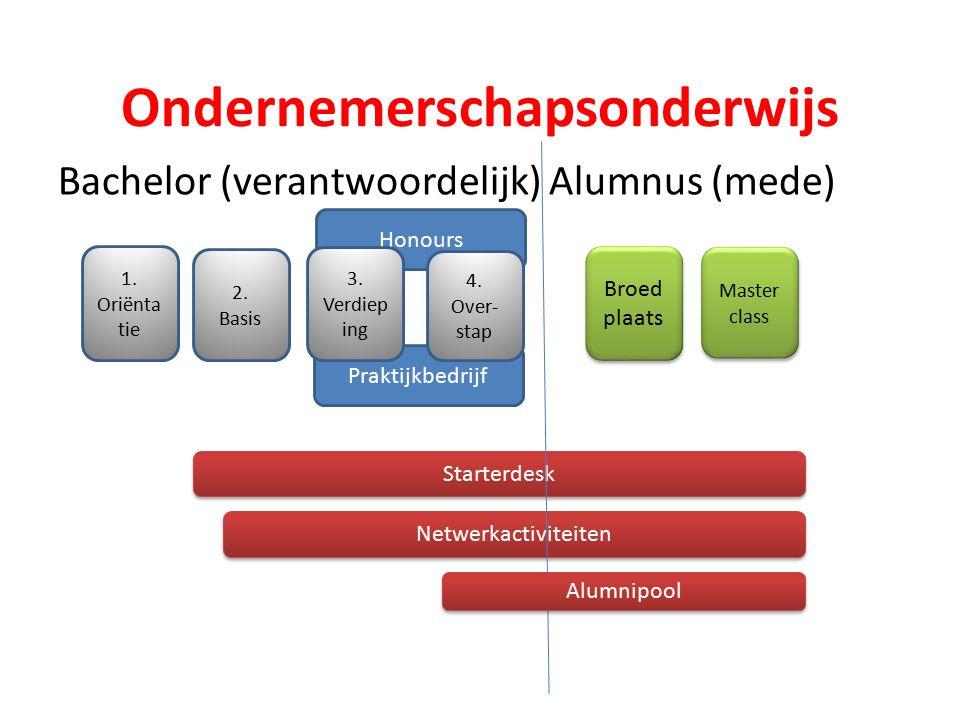 Ondernemerschapsonderwijs Bachelor (verantwoordelijk) Alumnus (mede) 1.