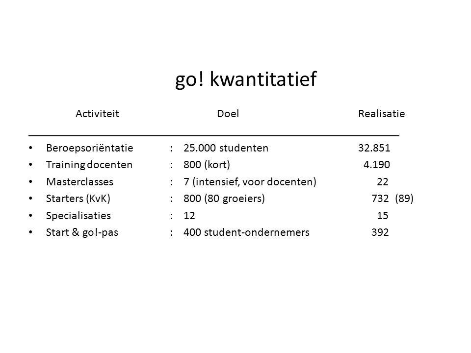 go! kwantitatief ActiviteitDoelRealisatie _______________________________________________________________ Beroepsoriëntatie: 25.000 studenten32.851 Tr