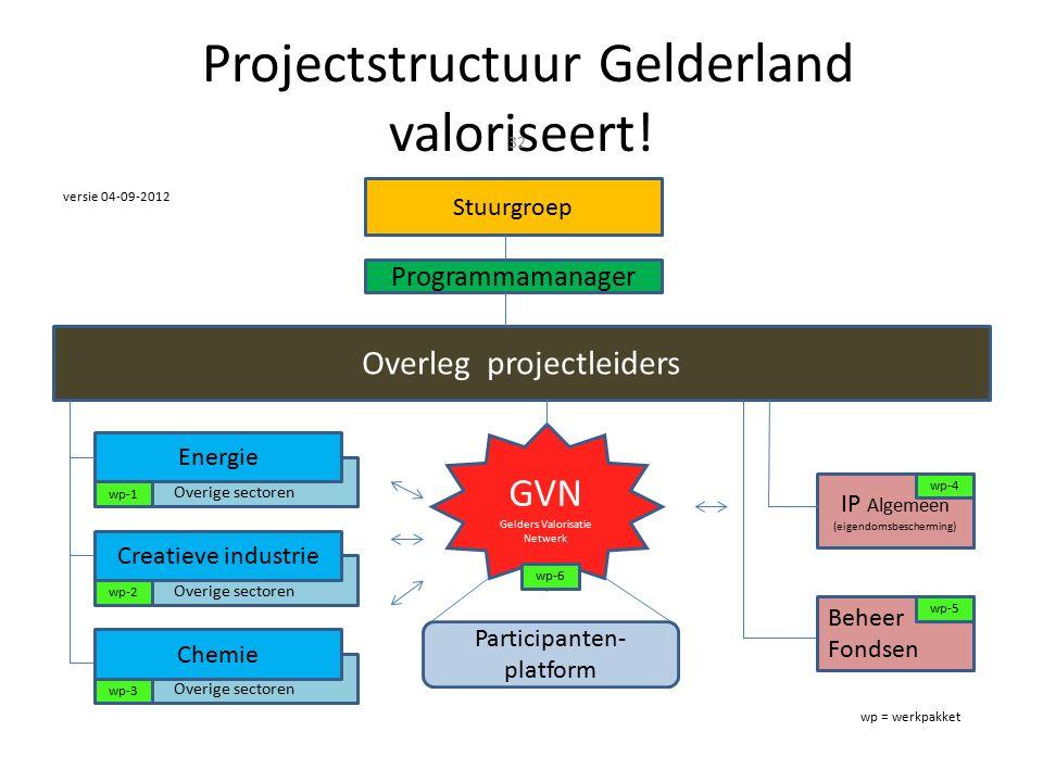 Projectstructuur Gelderland valoriseert.
