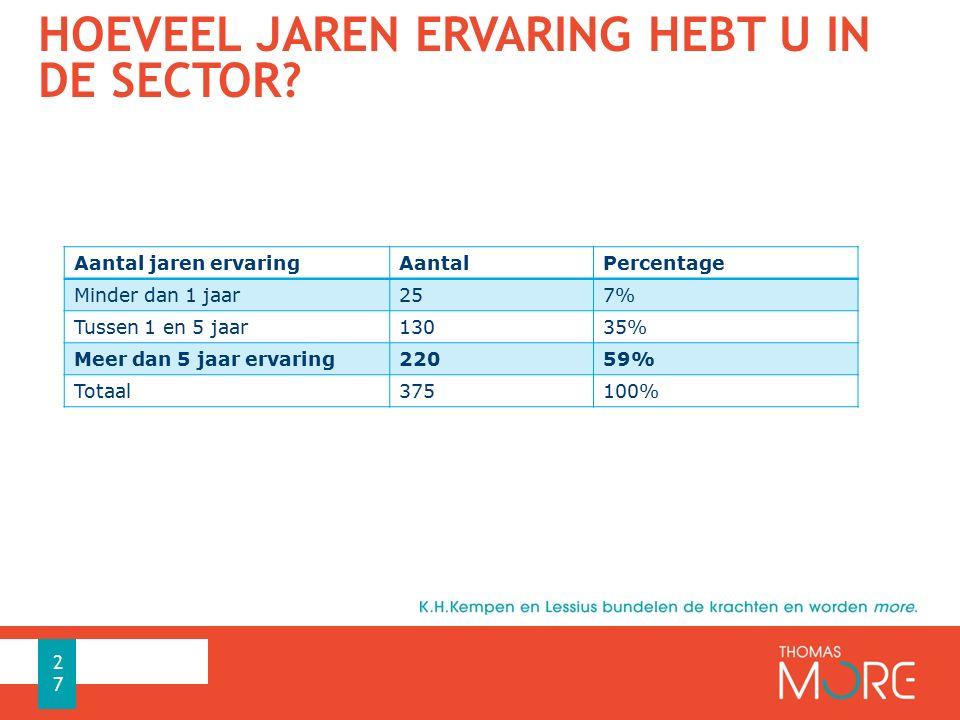 HOEVEEL JAREN ERVARING HEBT U IN DE SECTOR? Aantal jaren ervaringAantalPercentage Minder dan 1 jaar257% Tussen 1 en 5 jaar13035% Meer dan 5 jaar ervar