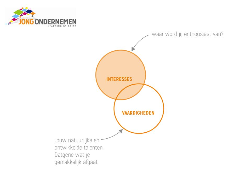 Business Model You Tijdens dit project werk je met Business Model You .