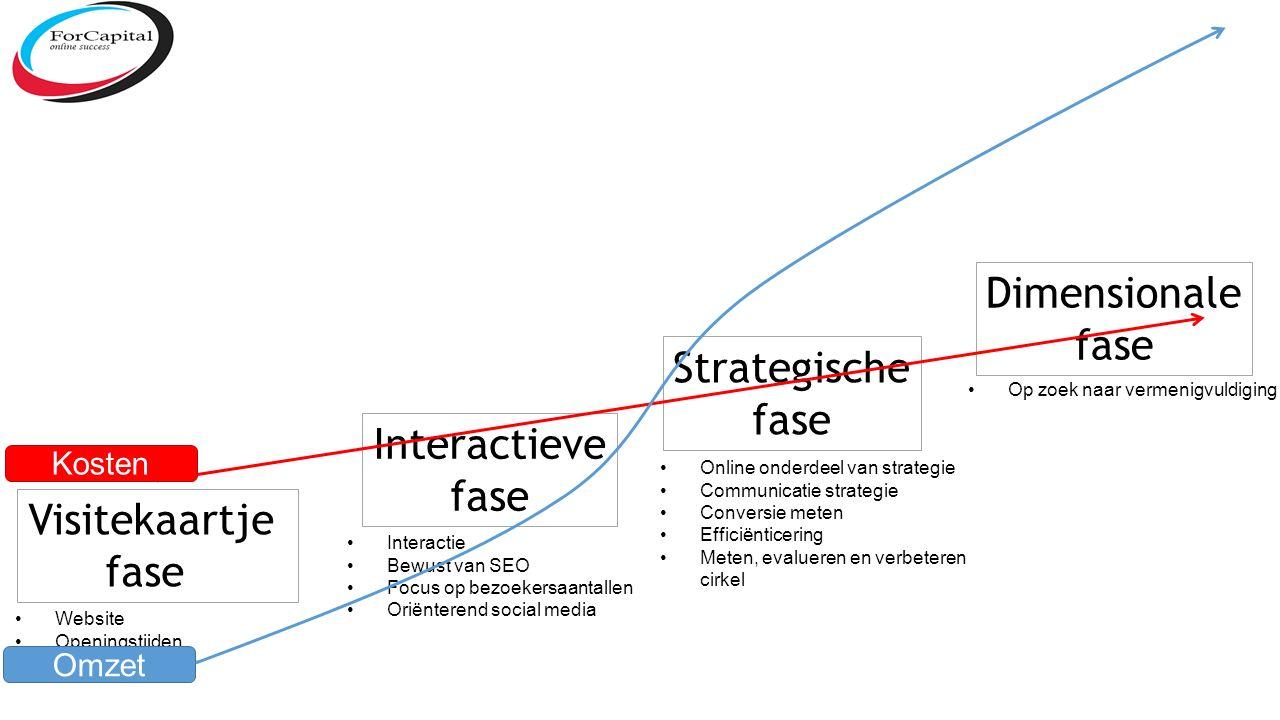 Visitekaartje fase Interactieve fase Strategische fase Dimensionale fase Website Openingstijden Telefoonnummer Interactie Bewust van SEO Focus op bezoekersaantallen Oriënterend social media Online onderdeel van strategie Communicatie strategie Conversie meten Efficiënticering Meten, evalueren en verbeteren cirkel Op zoek naar vermenigvuldiging Omzet Kosten