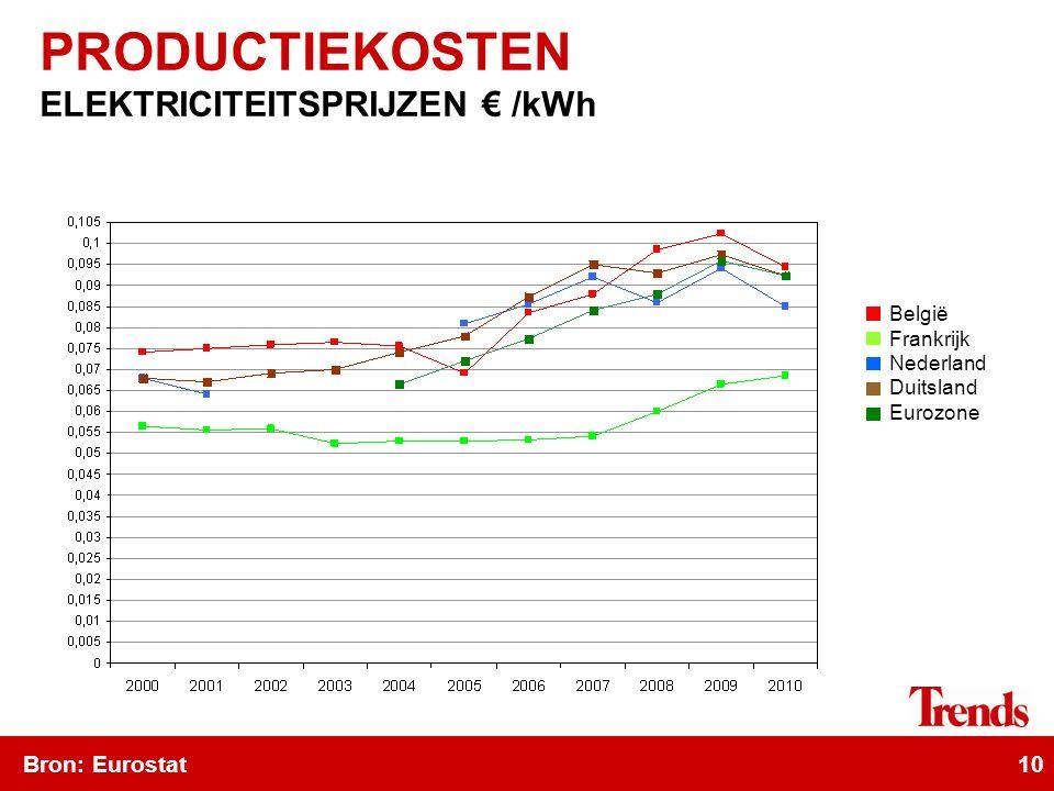 10 Bron: Eurostat PRODUCTIEKOSTEN ELEKTRICITEITSPRIJZEN € /kWh België Frankrijk Nederland Duitsland Eurozone