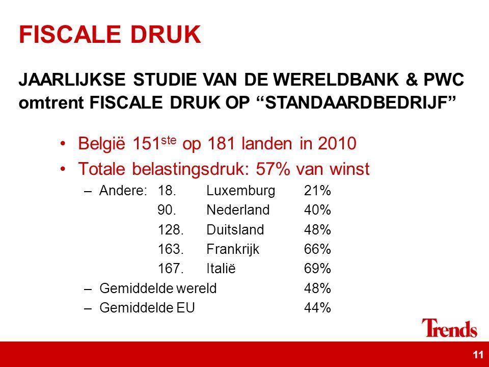 11 België 151 ste op 181 landen in 2010 Totale belastingsdruk: 57% van winst –Andere: 18.Luxemburg 21% 90.Nederland 40% 128.Duitsland48% 163.Frankrijk66% 167.Italië69% –Gemiddelde wereld 48% –Gemiddelde EU 44% FISCALE DRUK JAARLIJKSE STUDIE VAN DE WERELDBANK & PWC omtrent FISCALE DRUK OP STANDAARDBEDRIJF