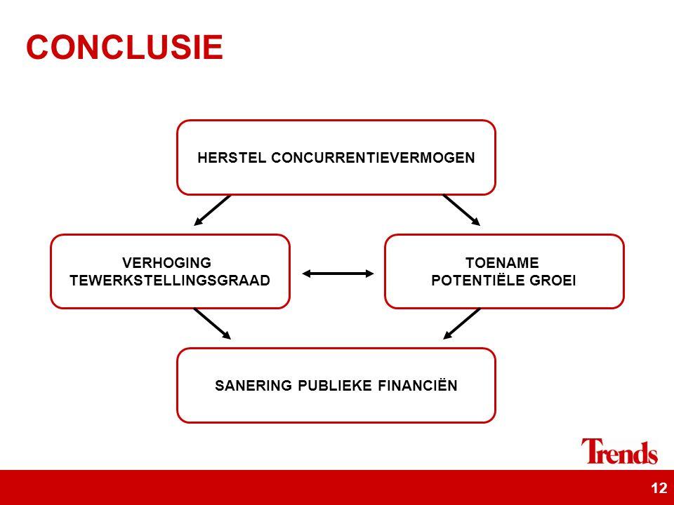 12 CONCLUSIE TOENAME POTENTIËLE GROEI HERSTEL CONCURRENTIEVERMOGEN SANERING PUBLIEKE FINANCIËN VERHOGING TEWERKSTELLINGSGRAAD