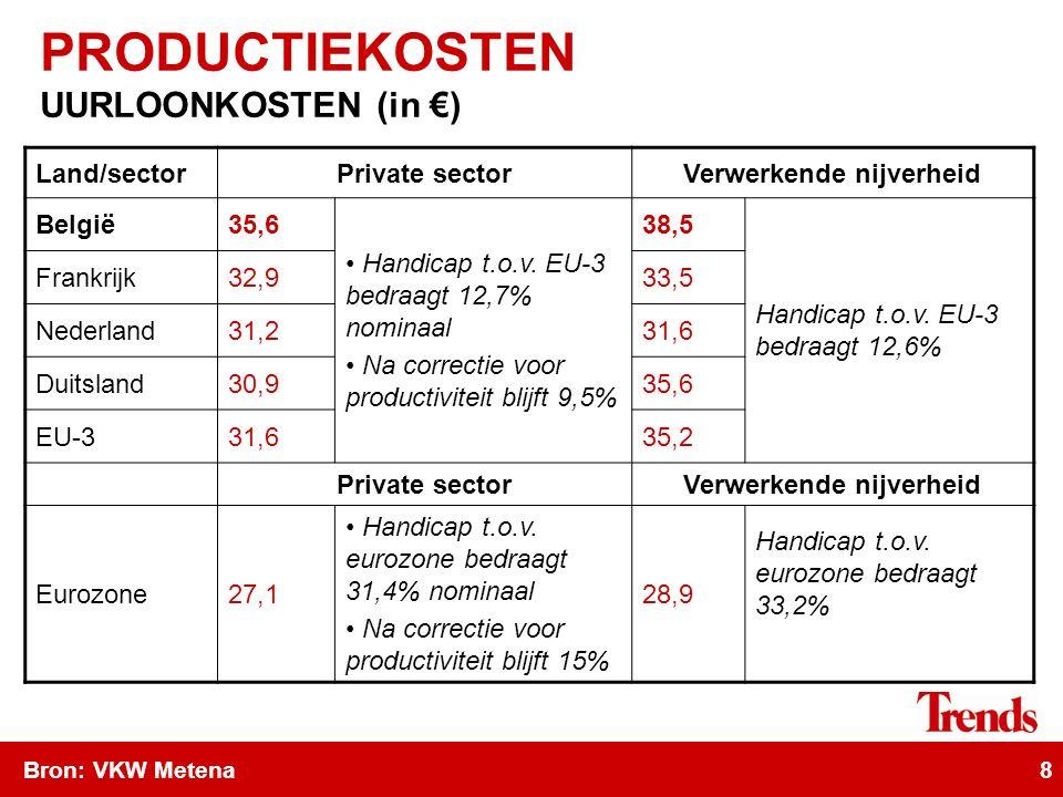 8 Land/sectorPrivate sectorVerwerkende nijverheid België35,6 Handicap t.o.v.