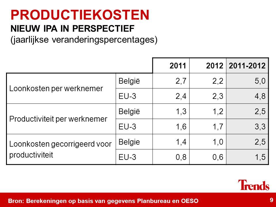 9 Bron: Berekeningen op basis van gegevens Planbureau en OESO 201120122011-2012 Loonkosten per werknemer België2,72,25,0 EU-32,42,34,8 Productiviteit per werknemer België1,31,22,5 EU-31,61,73,3 Loonkosten gecorrigeerd voor productiviteit Belgie1,41,02,5 EU-30,80,61,5 PRODUCTIEKOSTEN NIEUW IPA IN PERSPECTIEF (jaarlijkse veranderingspercentages)