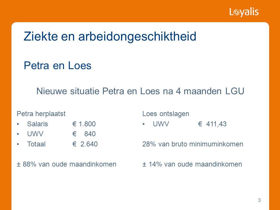 3 Nieuwe situatie Petra en Loes na 4 maanden LGU Ziekte en arbeidongeschiktheid Petra en Loes Petra herplaatst Salaris€ 1.800 UWV€ 840 Totaal€ 2.640 ± 88% van oude maandinkomen Loes ontslagen UWV € 411,43 28% van bruto minimuminkomen ± 14% van oude maandinkomen