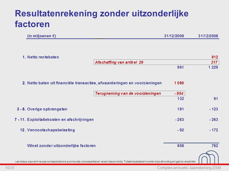 10/31 Resultatenrekening zonder uitzonderlijke factoren Les totaux peuvent ne pas correspondre à la somme des composantes en raison des arrondis.