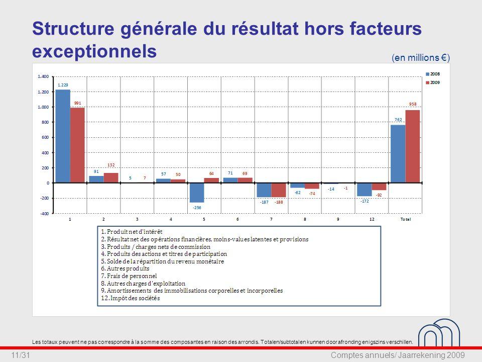 11/31 Structure générale du résultat hors facteurs exceptionnels (en millions €) Les totaux peuvent ne pas correspondre à la somme des composantes en raison des arrondis.