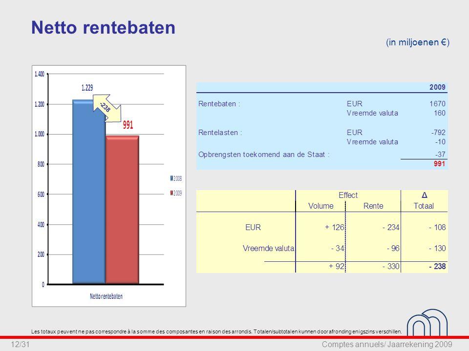 12/31 Netto rentebaten (in miljoenen €) -238 Les totaux peuvent ne pas correspondre à la somme des composantes en raison des arrondis.