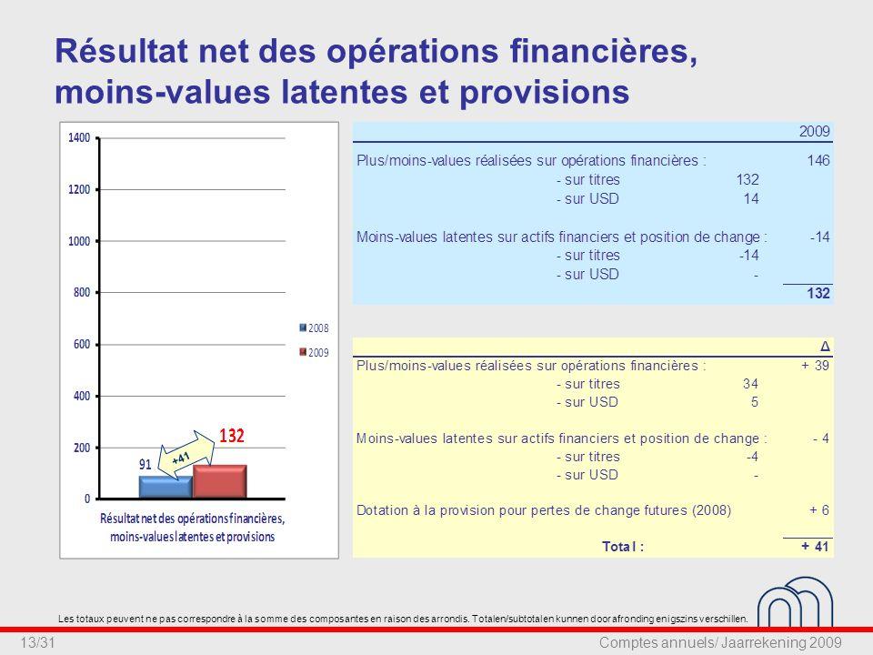 13/31 Résultat net des opérations financières, moins-values latentes et provisions +41 Les totaux peuvent ne pas correspondre à la somme des composantes en raison des arrondis.