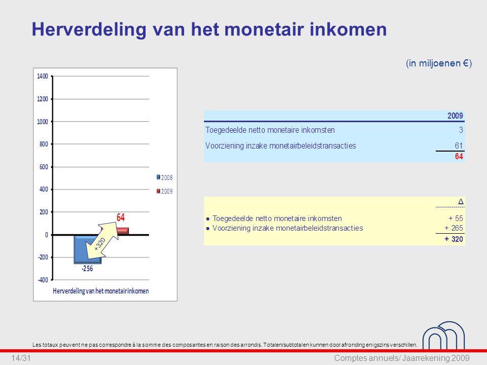 14/31 Herverdeling van het monetair inkomen (in miljoenen €) +320 Les totaux peuvent ne pas correspondre à la somme des composantes en raison des arrondis.