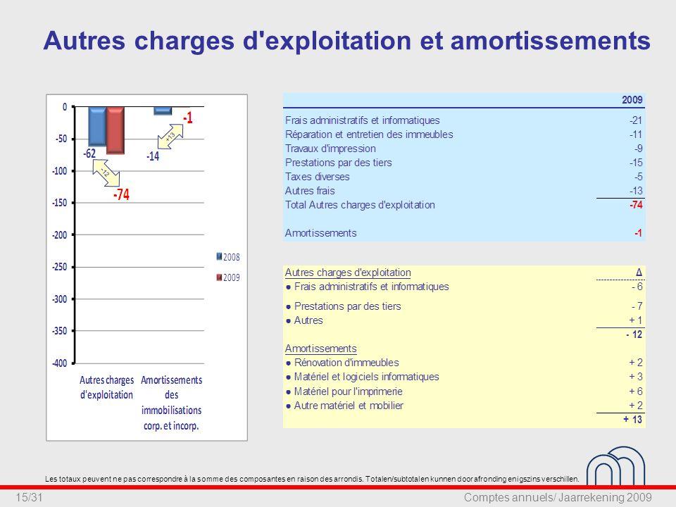 15/31 Autres charges d exploitation et amortissements - 12 +13 Les totaux peuvent ne pas correspondre à la somme des composantes en raison des arrondis.