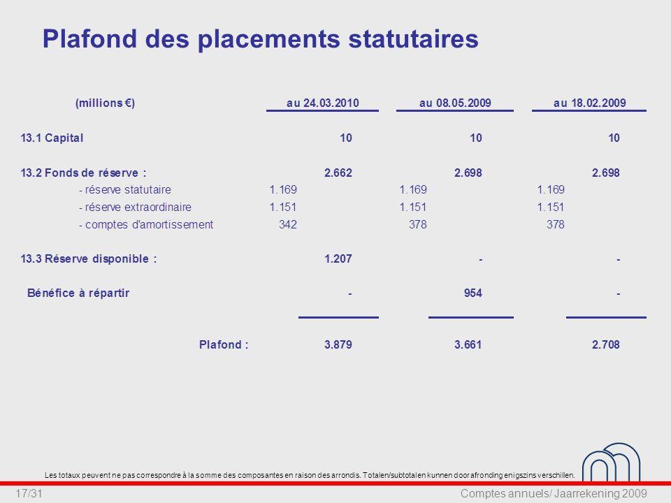 17/31 Plafond des placements statutaires Les totaux peuvent ne pas correspondre à la somme des composantes en raison des arrondis.