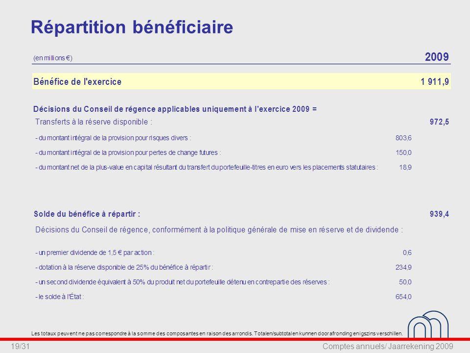19/31 Répartition bénéficiaire Les totaux peuvent ne pas correspondre à la somme des composantes en raison des arrondis.