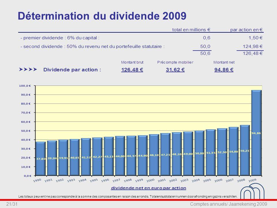21/31 Détermination du dividende 2009 Les totaux peuvent ne pas correspondre à la somme des composantes en raison des arrondis.