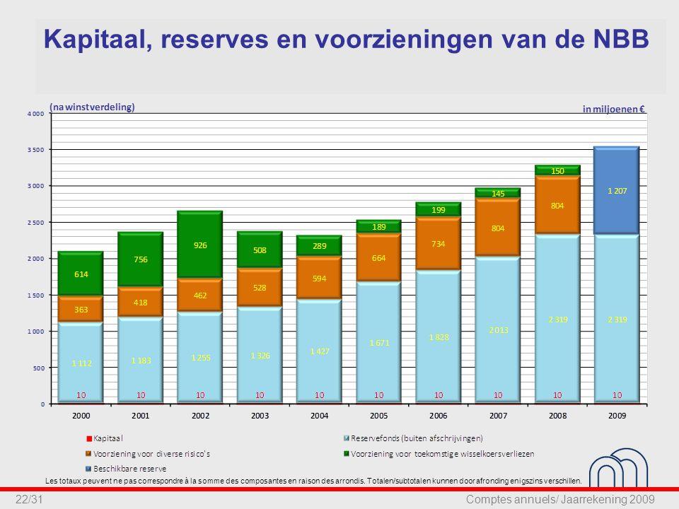 22/31 Kapitaal, reserves en voorzieningen van de NBB Les totaux peuvent ne pas correspondre à la somme des composantes en raison des arrondis.