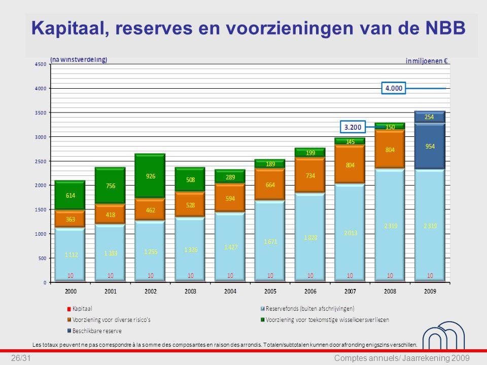26/31 Kapitaal, reserves en voorzieningen van de NBB Les totaux peuvent ne pas correspondre à la somme des composantes en raison des arrondis.