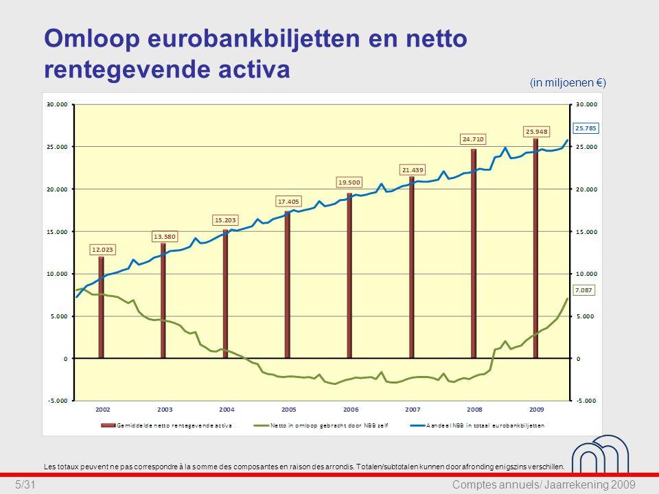 5/31 Omloop eurobankbiljetten en netto rentegevende activa (in miljoenen €) Les totaux peuvent ne pas correspondre à la somme des composantes en raison des arrondis.