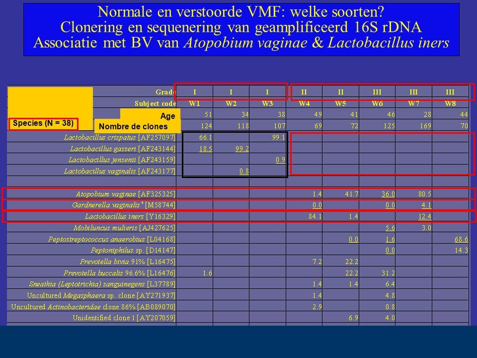 Nombre de clones Age Species (N = 38) Normale en verstoorde VMF: welke soorten.