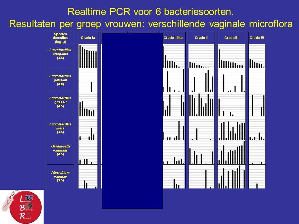Realtime PCR voor 6 bacteriesoorten.
