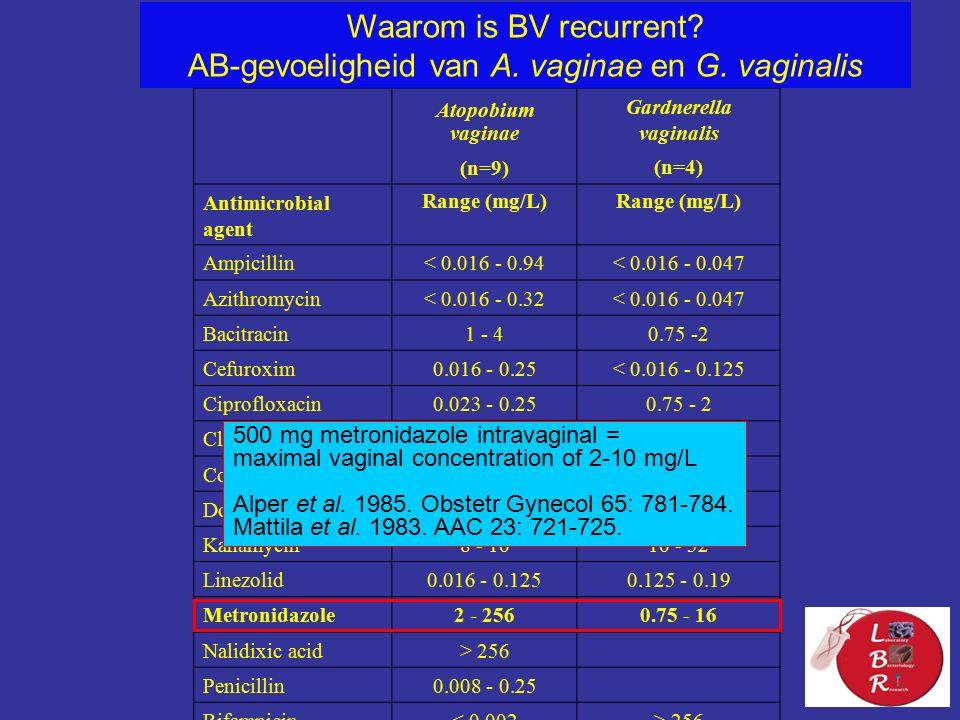 Atopobium vaginae Gardnerella vaginalis (n=9) (n=4) Antimicrobial agent Range (mg/L) Ampicillin< 0.016 - 0.94< 0.016 - 0.047 Azithromycin< 0.016 - 0.32< 0.016 - 0.047 Bacitracin1 - 40.75 -2 Cefuroxim0.016 - 0.25< 0.016 - 0.125 Ciprofloxacin0.023 - 0.250.75 - 2 Clindamycin< 0.016< 0.016 - 0.047 Colistin> 1024 Doxycycline0.19 - 0.750.25 - 32 Kanamycin8 - 1616 - 32 Linezolid0.016 - 0.1250.125 - 0.19 Metronidazole2 - 2560.75 - 16 Nalidixic acid> 256 Penicillin0.008 - 0.25 Rifampicin< 0.002> 256 Vancomycin1 - 40.004 - 0.047 Waarom is BV recurrent.