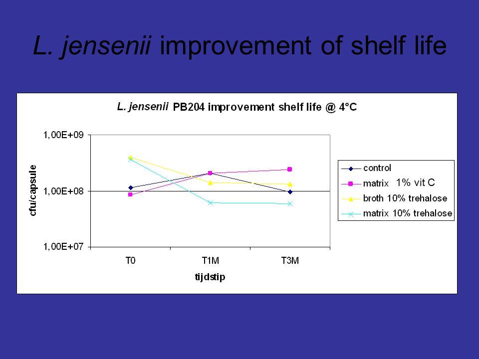 L. jensenii improvement of shelf life 1% vit C