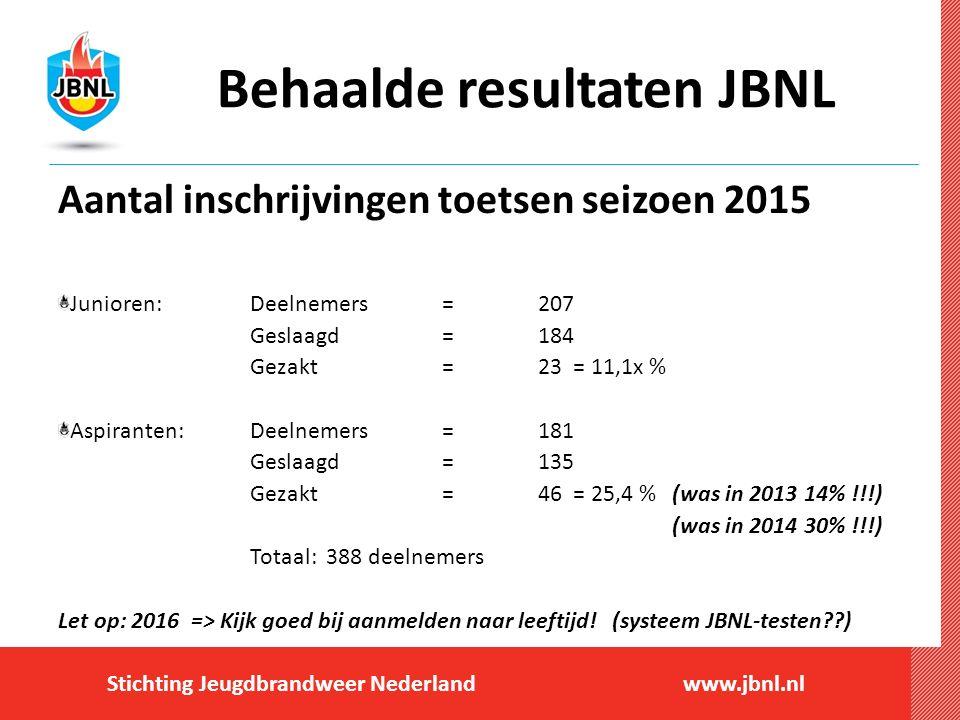 Stichting Jeugdbrandweer Nederlandwww.jbnl.nl Behaalde resultaten JBNL Aantal inschrijvingen toetsen seizoen 2015 Junioren: Deelnemers = 207 Geslaagd =184 Gezakt=23 = 11,1x % Aspiranten:Deelnemers=181 Geslaagd =135 Gezakt=46 = 25,4 % (was in 2013 14% !!!) (was in 2014 30% !!!) Totaal: 388 deelnemers Let op: 2016 => Kijk goed bij aanmelden naar leeftijd.
