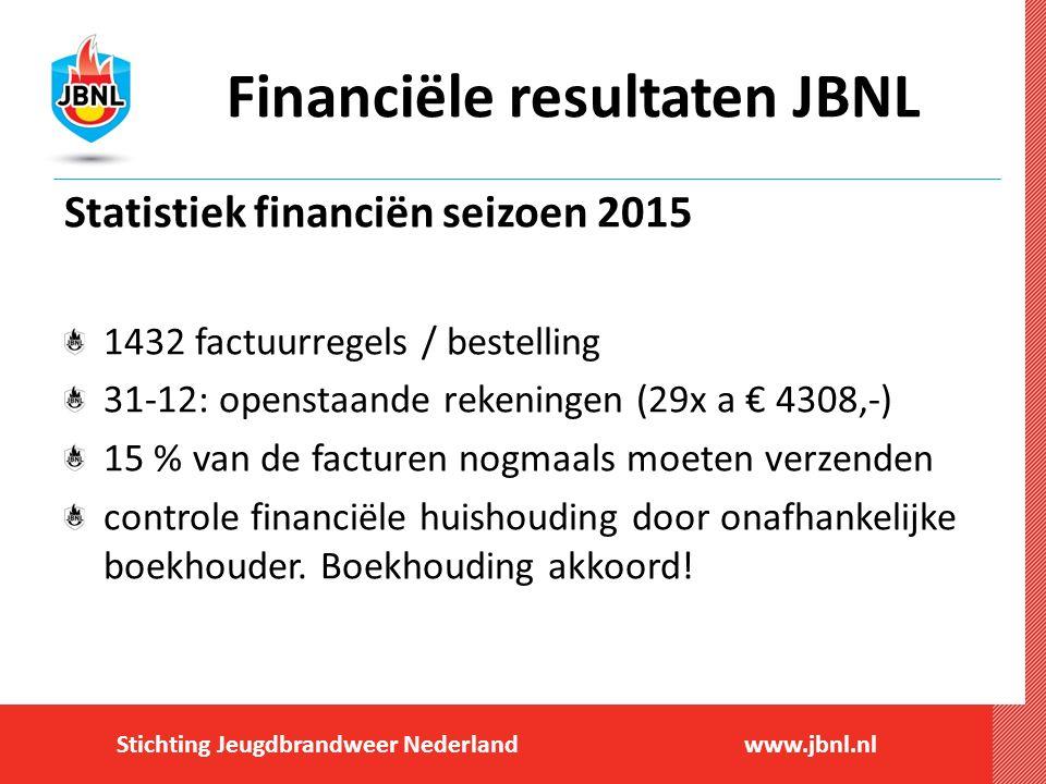 Stichting Jeugdbrandweer Nederlandwww.jbnl.nl Financiële resultaten JBNL Statistiek financiën seizoen 2015 1432 factuurregels / bestelling 31-12: open
