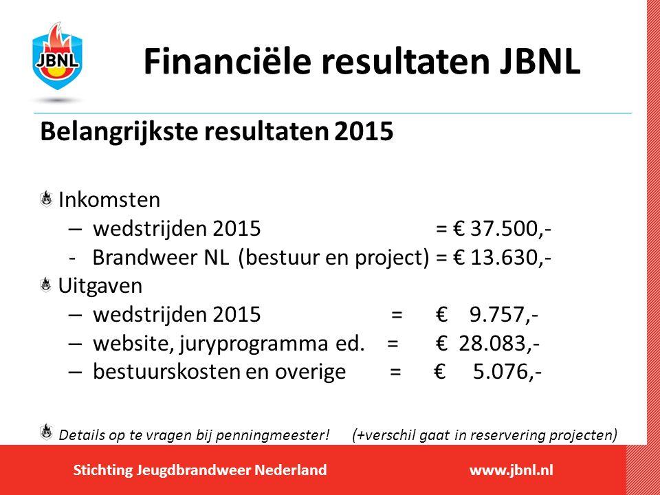 Stichting Jeugdbrandweer Nederlandwww.jbnl.nl Financiële resultaten JBNL Belangrijkste resultaten 2015 Inkomsten – wedstrijden 2015= € 37.500,- - Brandweer NL(bestuur en project)= € 13.630,- Uitgaven – wedstrijden 2015 =€ 9.757,- – website, juryprogramma ed.