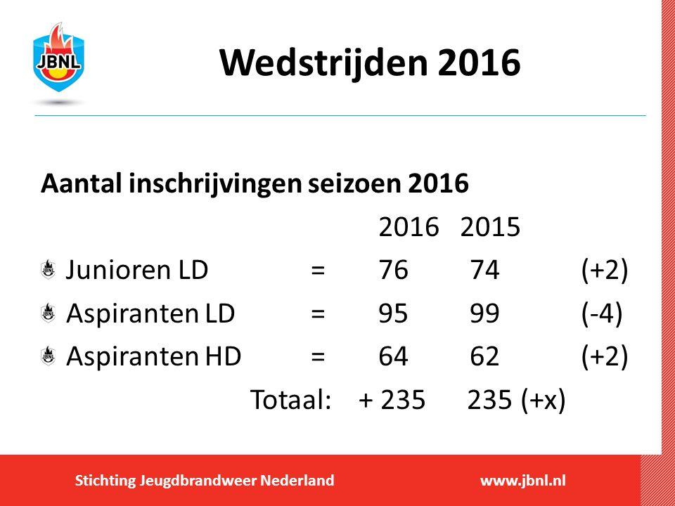 Stichting Jeugdbrandweer Nederlandwww.jbnl.nl Wedstrijden 2016 Aantal inschrijvingen seizoen 2016 2016 2015 Junioren LD= 76 74(+2) Aspiranten LD=95 99(-4) Aspiranten HD=64 62(+2) Totaal: + 235 235 (+x)