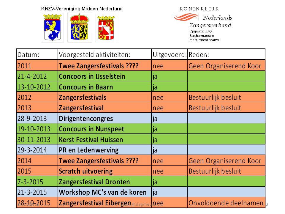 14-11-2015adry@slagmeulen.nl4