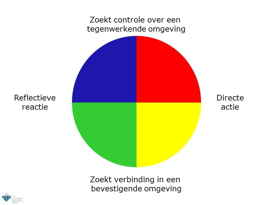 Zoekt controle over een tegenwerkende omgeving Reflectieve reactie Directe actie Zoekt verbinding in een bevestigende omgeving