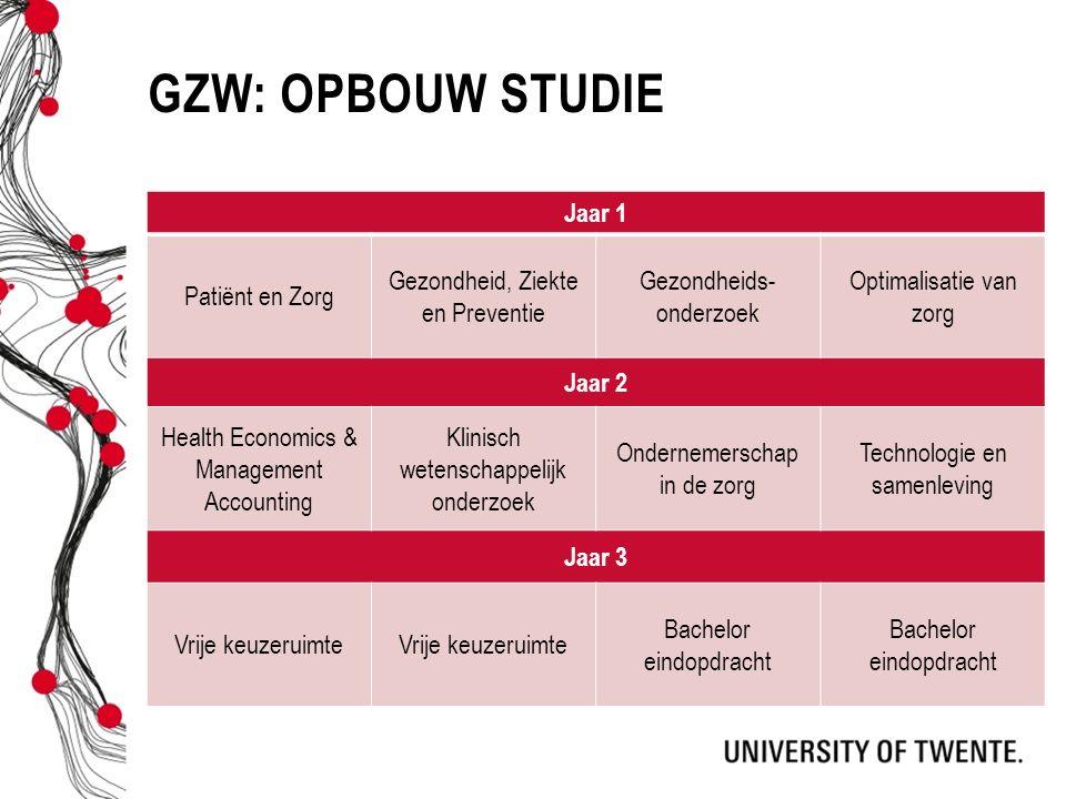 GZW: OPBOUW STUDIE Jaar 1 Patiënt en Zorg Gezondheid, Ziekte en Preventie Gezondheids- onderzoek Optimalisatie van zorg Jaar 2 Health Economics & Mana