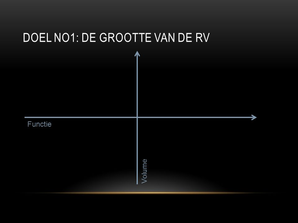 DOEL NO1: DE GROOTTE VAN DE RV Functie Volume